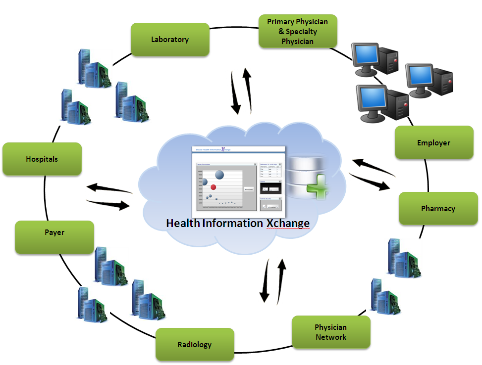 healthcare information system the evolution As utilization of health services increases dramatically after age 65, the result   historically, a fee-for-service system has meant that hospitals perform  by  analyzing the information contained in the chargemaster, where every.